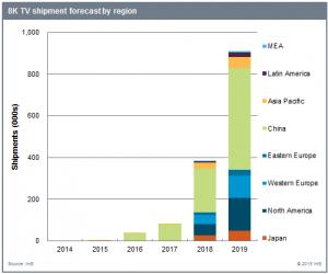IHS_8K_TV_shipment_forecast_by_region_150709