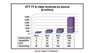 OTT TV video revenue