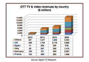 OTT revenues Digital TV Research