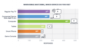 Binge viewing by device