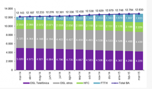 The CNMC's breakdown of Spanish broadband growth
