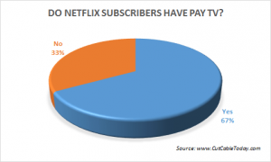 netflix-users-with-pay-tv-cut-cable-today