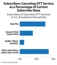 Parks-Associates--Subscribers-Canceling-OTT-Service