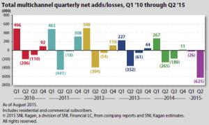 SNL Kagan chart