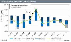 IHS_US_Pay_TV_chart_Q215
