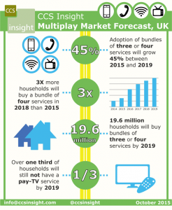 CCS_UK_multiplay_forecast_October2015_s