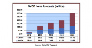 Digital_TV_Research_SVoD