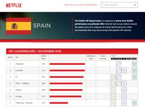 Netflix_ISP_Spain_Nov15