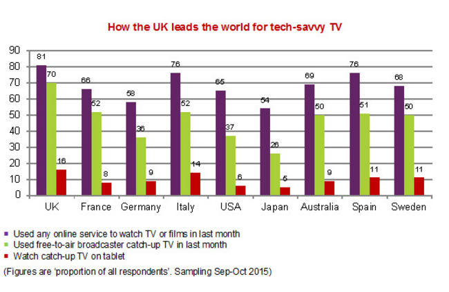 Ofcom: UK TV viewers 'most technologically advanced' in