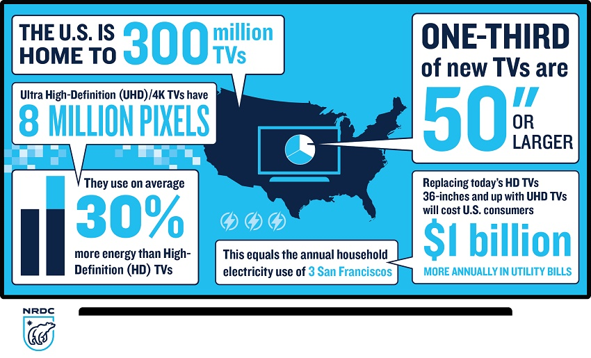 uhd-tv-energy-use-infographic