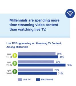 Deloitte, millennials