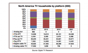 Digital TV Research north america pay TV