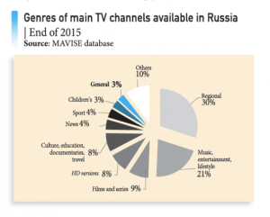 European Audiovisual Observatory - Channels Russia