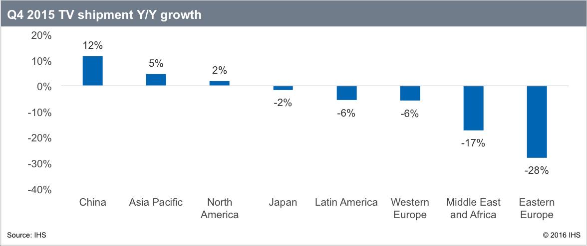 IHS TV_Shipment_Growth_Chart_Gagnon