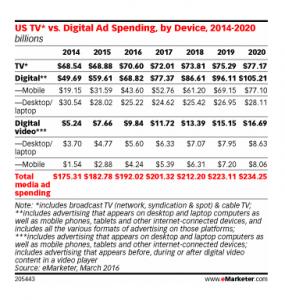 emarketer digital TV ads