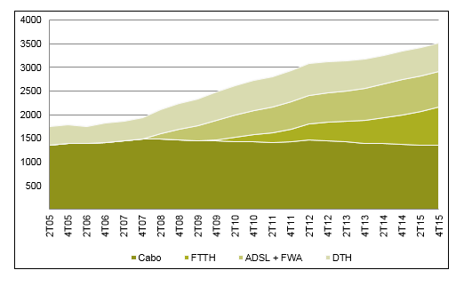 Growth in pay TV by platform '000s. Source: Anacom