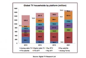 Digital TV Research Digital TV households
