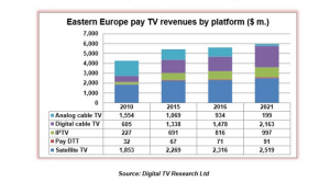 Eastern Europe pay TV