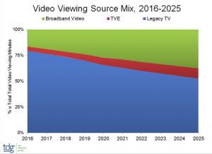 TDG video viewing source