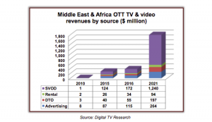 SVOD MEA Digital TV Research