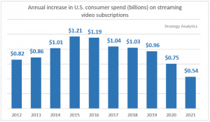Strategy_Analytics_Annual Increase in US streaming video spend 540