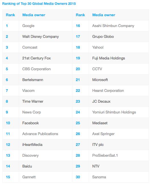 ZenithOptimedia top  30