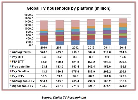 digital tv research