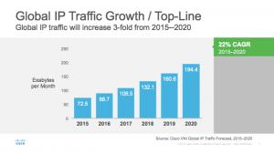 Cisco_global_IP_TRaffic_Growth