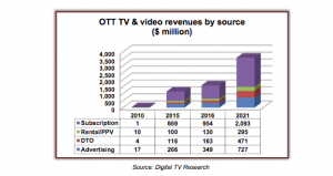 Digital_TV_Research_Latin_America_OTT