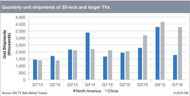IHS TV shipments