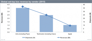 IHS_global_STB_revenue