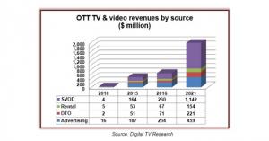 OTT_digital_TV_research