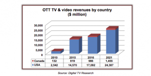 US_Canada_OTT_Digital_TV_Research