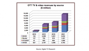 Digital_TV_Research