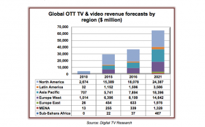 Global OTT Digital TV Research