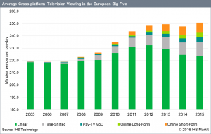 IHS Markit - on-demand viewing Europe