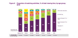 Ofcom PBS 2016 chart