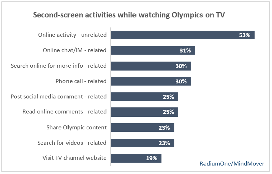 Second-screen activities while watching Olympics on TV 540