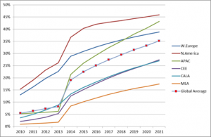 Global Mobile Video Penetration of Mobile Users by Region: 2010-2021