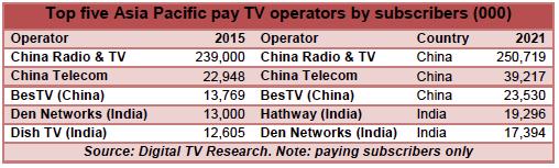 Digital TV Research Asia Pac