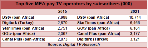 Digital TV Research