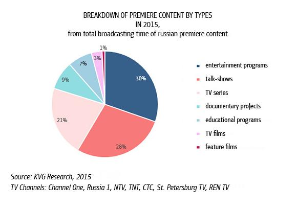 Russia's original TV output drops 12% – Digital TV Europe