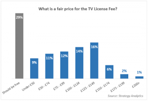 What is fair price for license fee 540- Strategy Analytics