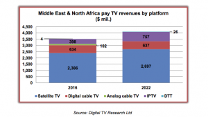 MENA_pay_TV_digital_TV_research
