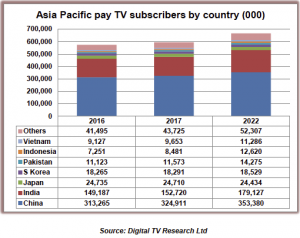 Digital TV Research APAC