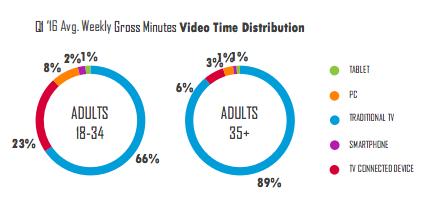 Nielsen Millennials
