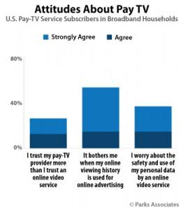 ParksAssociates_Chart_Attitudes-About-Pay-TV_350x400
