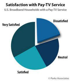 TN-75777 parks associates_Chart-PA_Satisfaction-Pay-TV-Service_350x400_original