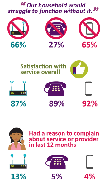Ofcom's report highlighted satisfaction levels