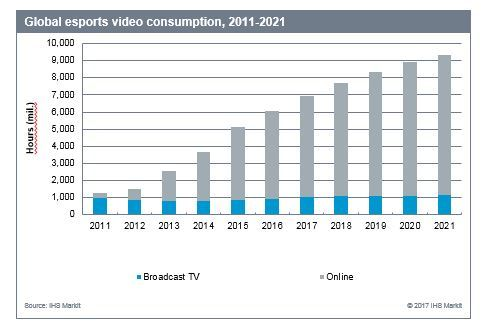 IHS markit Chart_Global_Esports_Video_Consumption_1_DGW